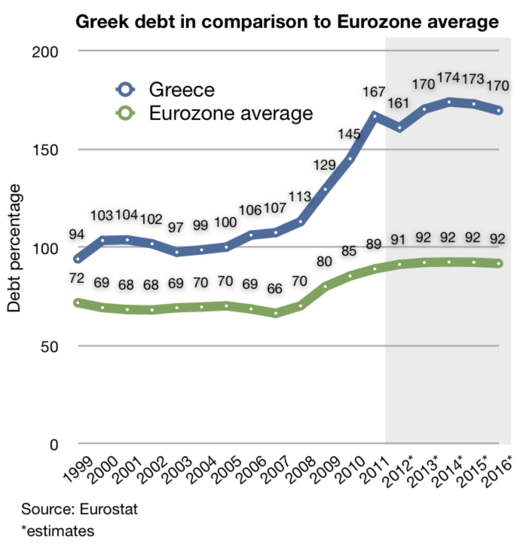 Debito pubblico - Grecia vs Eurozona