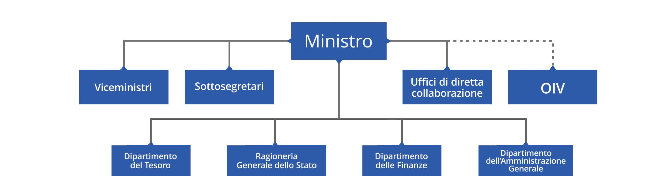 Organigramma del ministero dell'economia