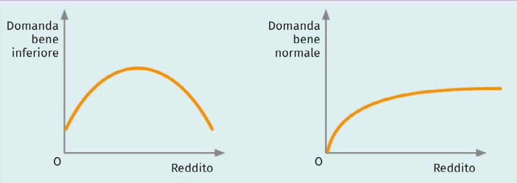 Giffen - grafico beni normali e inferiori