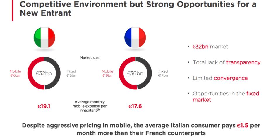 Iliad mercato italiano vs francese