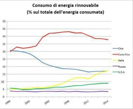 Ambiente e consumo energia rinnovabile