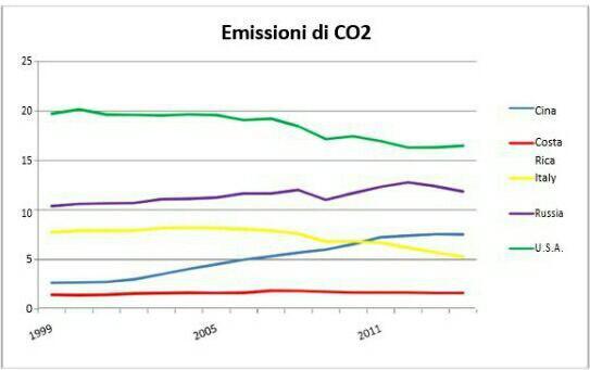 Ambiente ed emissioni CO2