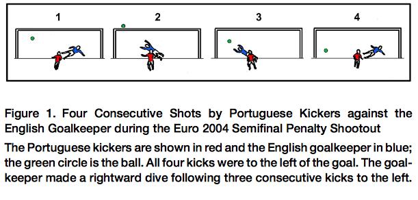 Euro 2004 Fallacia dello scommettitore