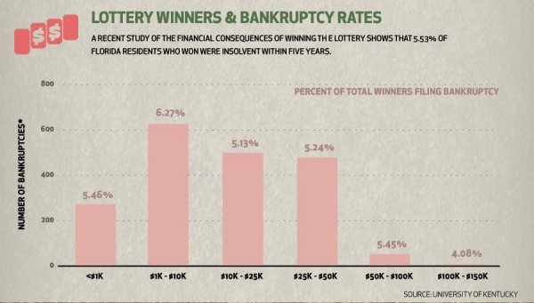Lottery winners that go bankrupt