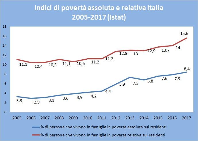 Povertà assoluta e relativa