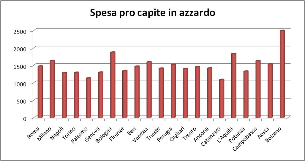 Azzardo - spesa pro capite capoluoghi italiani