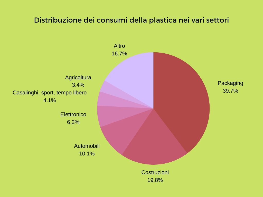 Plastic tax - Pie Chart