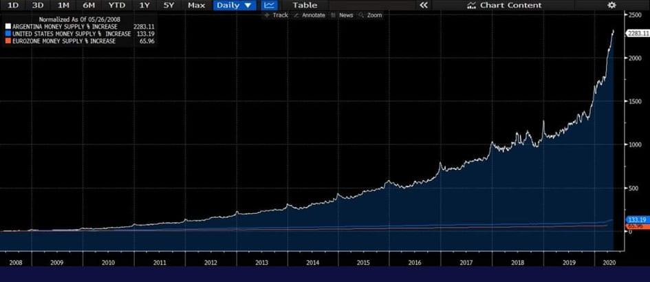 Grafico di confronto dell'offerta di moneta di Argentina, USA ed UE.