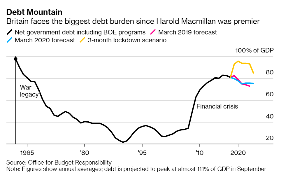 rapporto Debito\Pil al 100%
