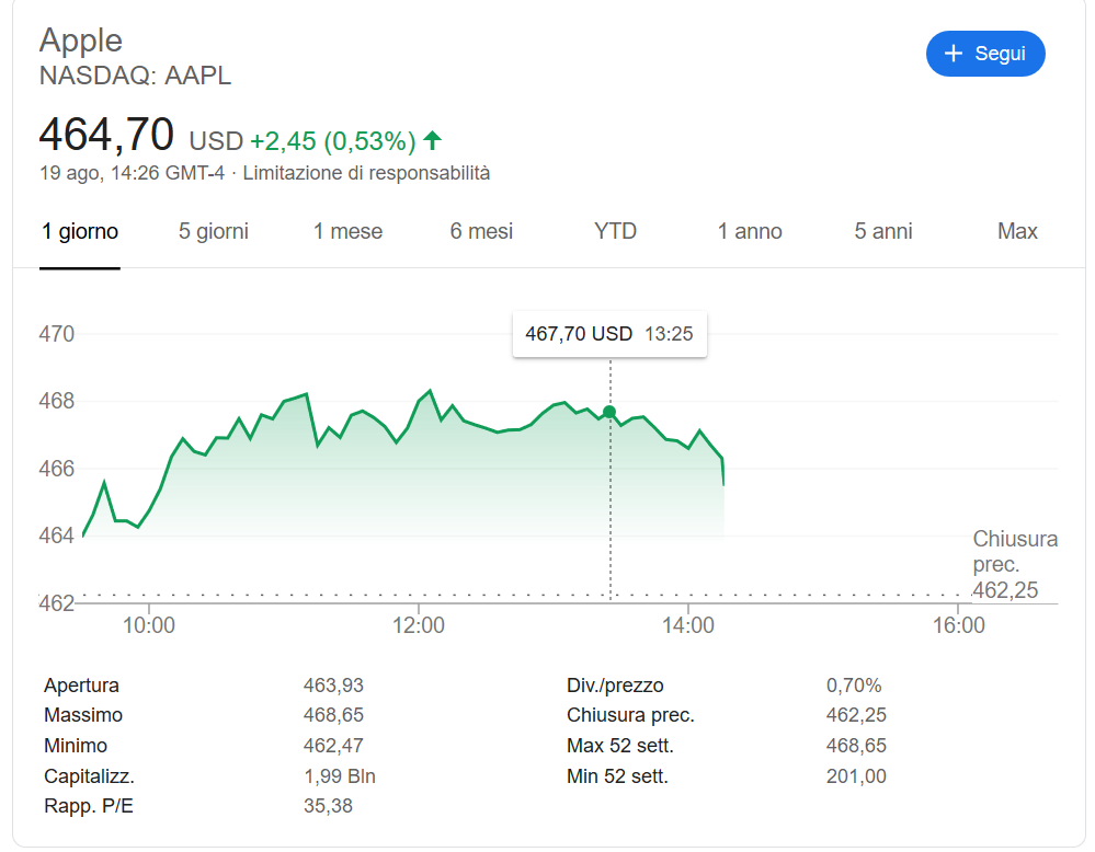 Capitalizzazione Apple