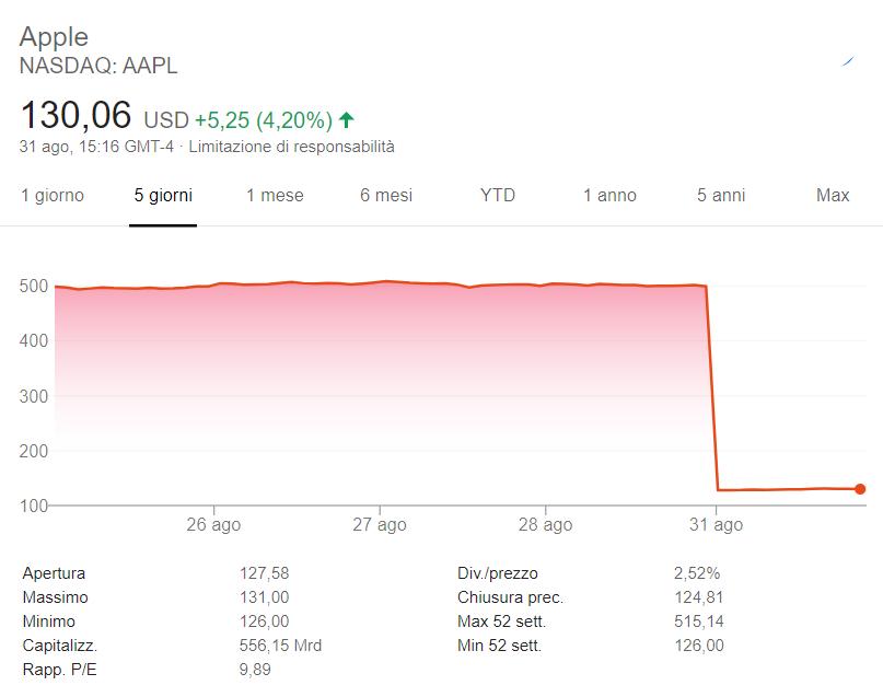 Grafico azioni Apple