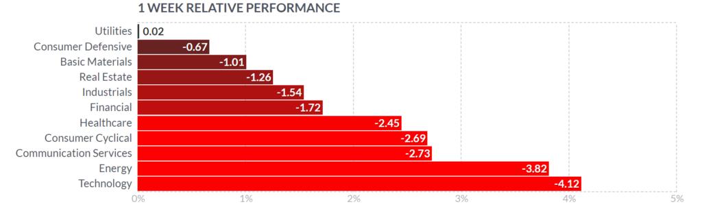 Performance per settore mercato azionario