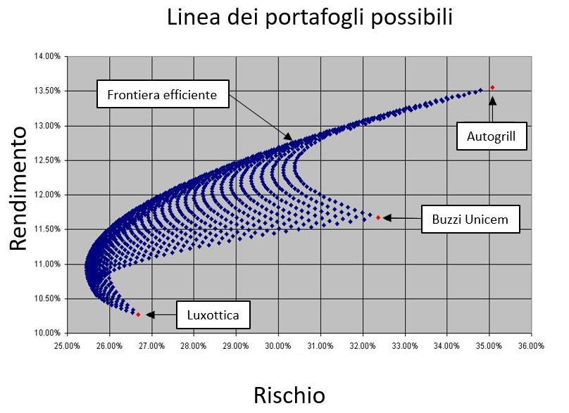 Diversificazione : Relazione rischio/rendimento ; Frontiere Efficienti