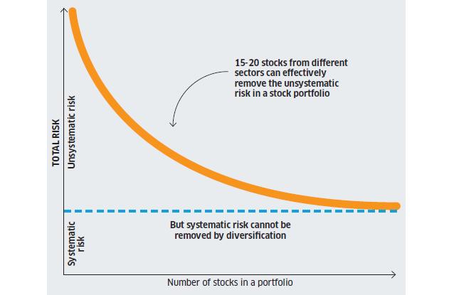 Diversificazione e relazione tra numero di titoli posseduti e rischio