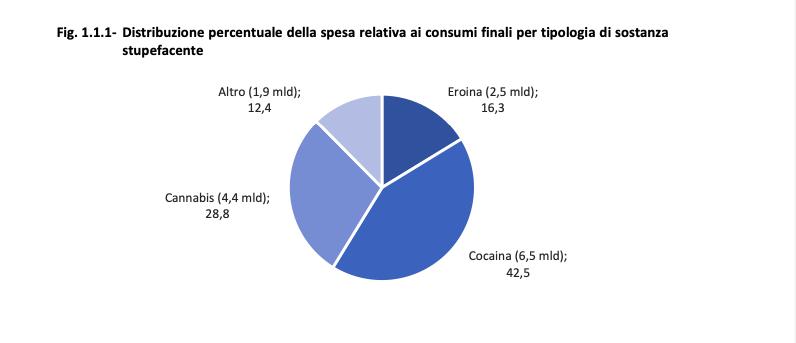 consumo di droghe in italia