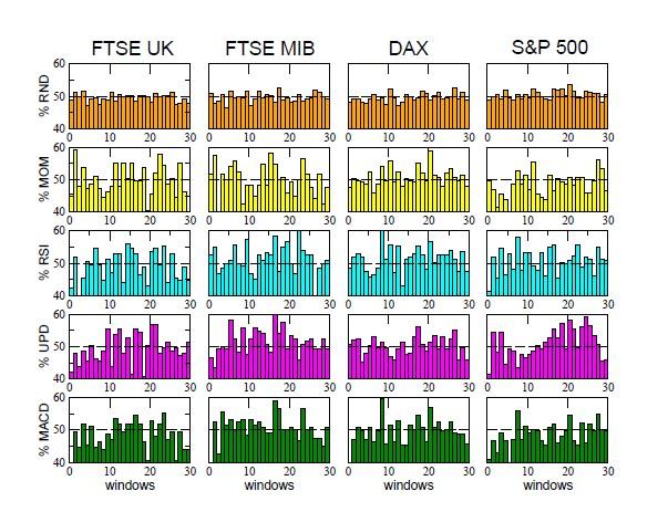 simulazione indici FTSE UK, FTSE MIB, DAX e S&P 500