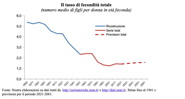 tasso di fecondità