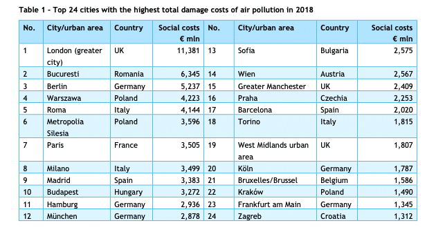Health costs of air pollution in European cities