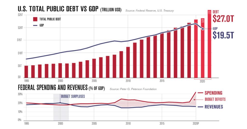 Total public american debt in Ray Dalio's forecasting -2021
