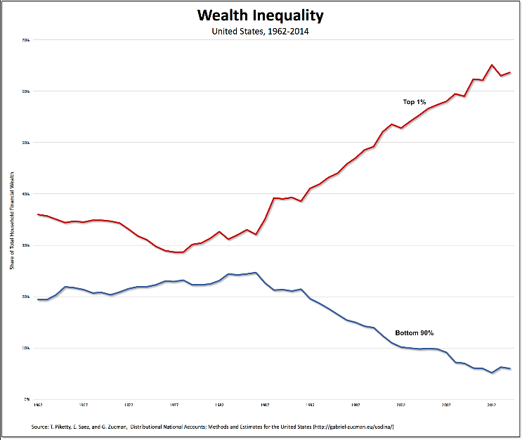 Wealth Inequality in the U.S.