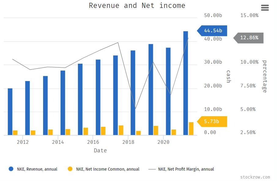 Nike Revenue, Net Income, and Net Profit Margin Annual