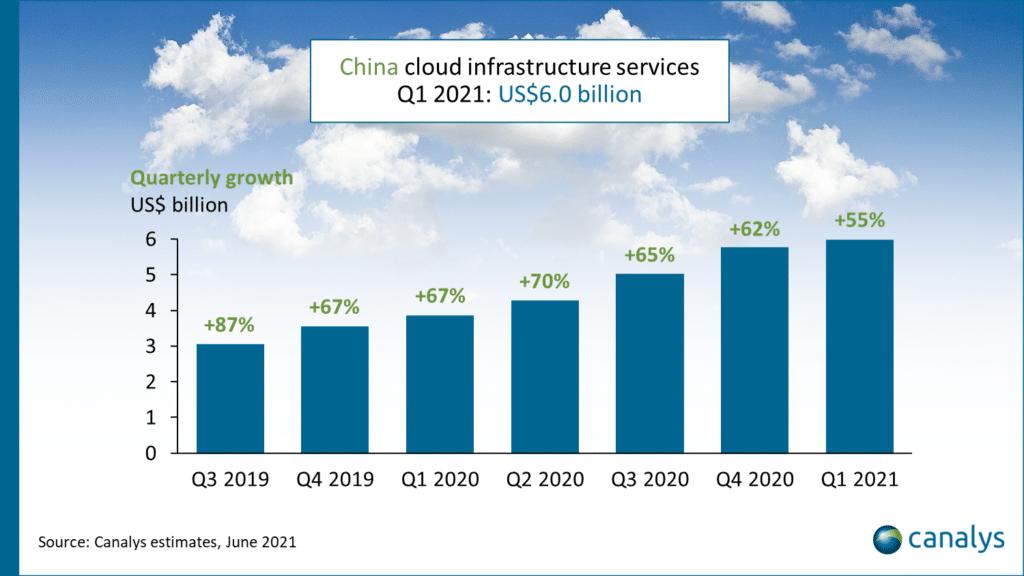 cina investimenti servizi cloud